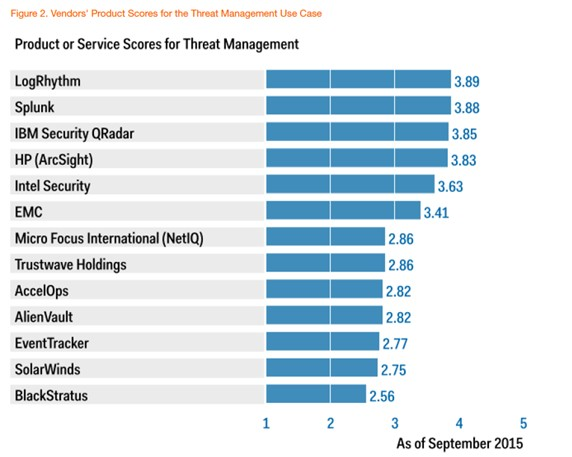 Figure 2. Vendors' Product Scores for the Threat Management Use Case