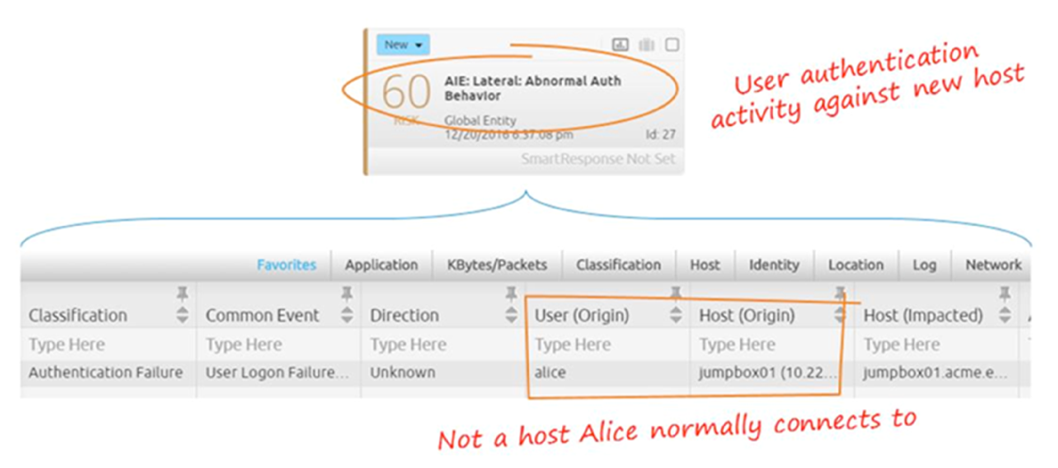 Figure 12: Alice Has Attempted to Authenticate Against a Host