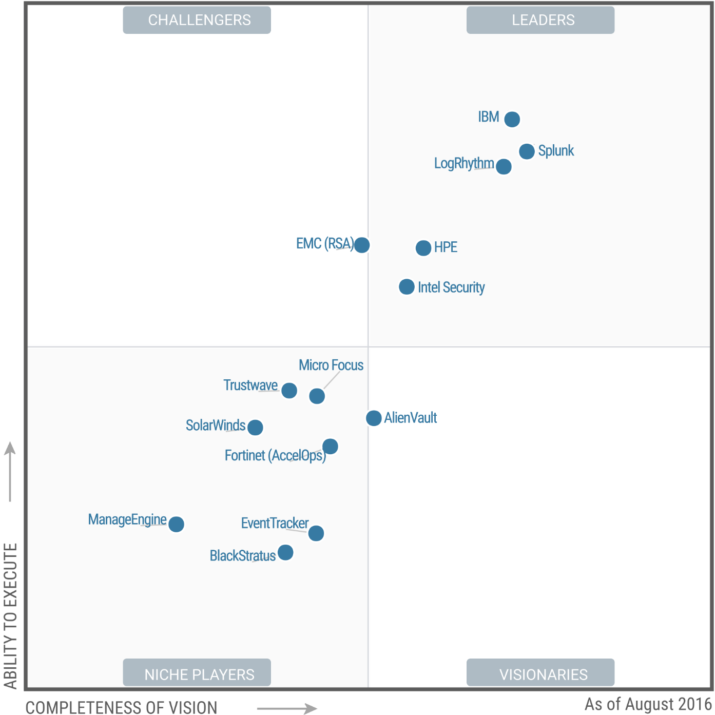 Figure 1. Gartner 2016 SIEM Magic Quadrant