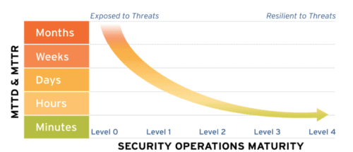 Reduced time to detect and respond to cyberthreats is directly tied to security operations maturity