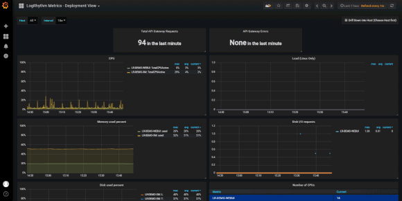 LogRhythm Centralized Metrics' main dashboards are customizable and visualize data in one user interface