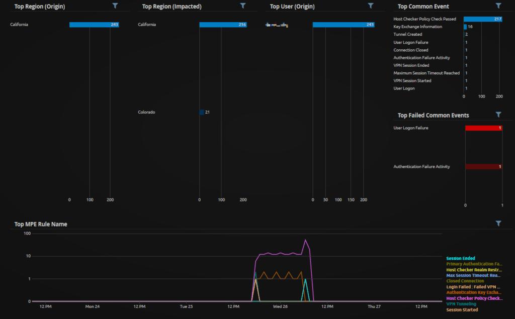 "WebUI Analyze Dashboard: Juniper SSLVPN Analyze: Focused on Logs Around Last ""User Logon"" Common Event"
