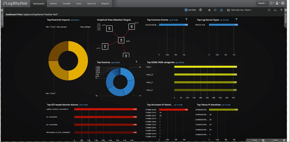 LogRhythm Telco security dashboard