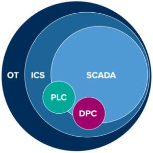 Operational technology and ICS graphic