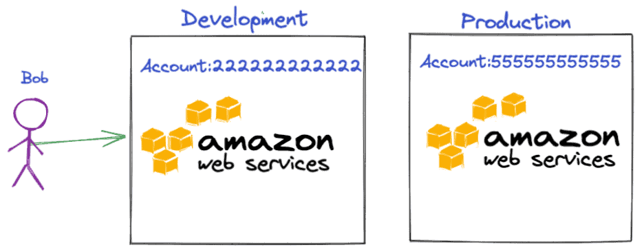 Graphic showing AWS cross-accounts